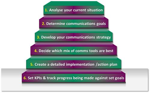 Six Steps To A Winning Marketing Plan