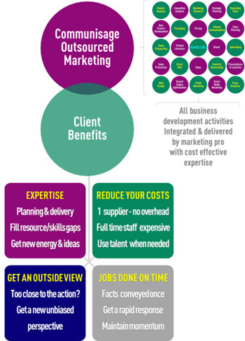 Outsourced-Marketing-Benefits2