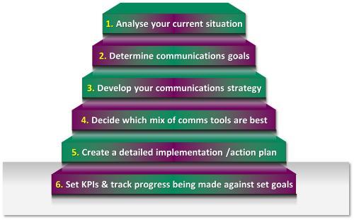 Six Steps To A Winning Marketing Plan