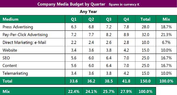Quarterly Budget