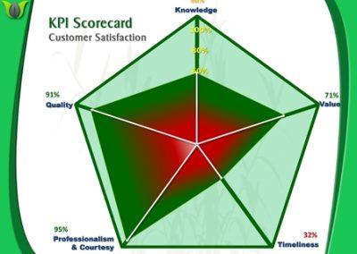 Spider KPI